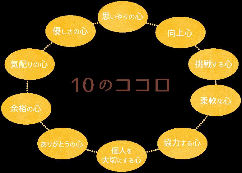 10のココロ